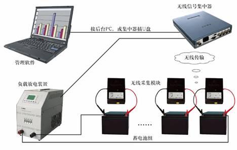无线蓄电池测试仪接线示意图